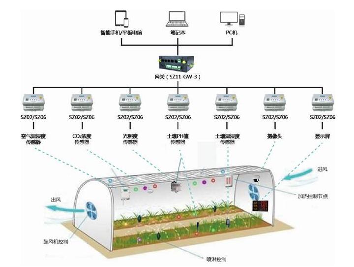温室物联网:未来农业发展趋势